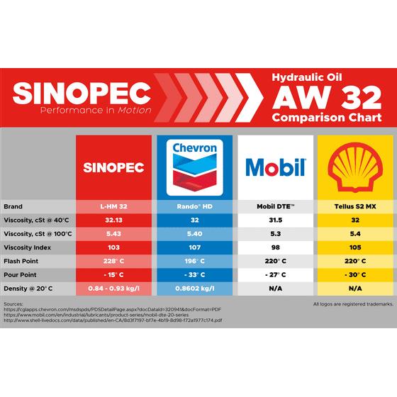 Aw 32 Hydraulic Oil Fluid Iso Vg 32 Sae 10w 5 Gallon Pail
