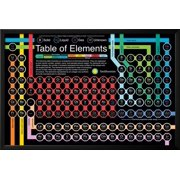 Smithsonian Periodic Table Of Elements Lamina Framed Poster Wall Art 38x26