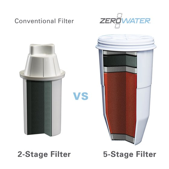 zerowater replacement filter for pitchers, 1-pack (zr-001) - walmart.com