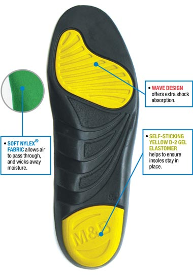 Insoles Moneysworth and Best Shoe Care