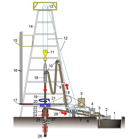 LAMINATED POSTER Oil drilling rig, simple illustration. Legend: 1. Mud tank 2. Shale shakers 3. Suction line (mud pum Poster Print 24 x 36