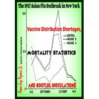 The 1957 Asian Flu Outbreak in New York Vaccine Distribution Shortages, Mortality Statistics and Bootleg Inoculations - eBook