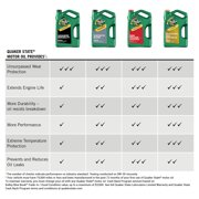 Quaker State Advanced Durability 10W-30 Conventional Motor Oil, 5 Quart