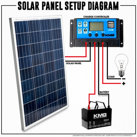 100 Watts 12 Volts Polycrystalline Solar Panel + Charge Controller Combo -  Fast Charging, High Efficiency, and Long Lasting - Perfect for Off-Grid