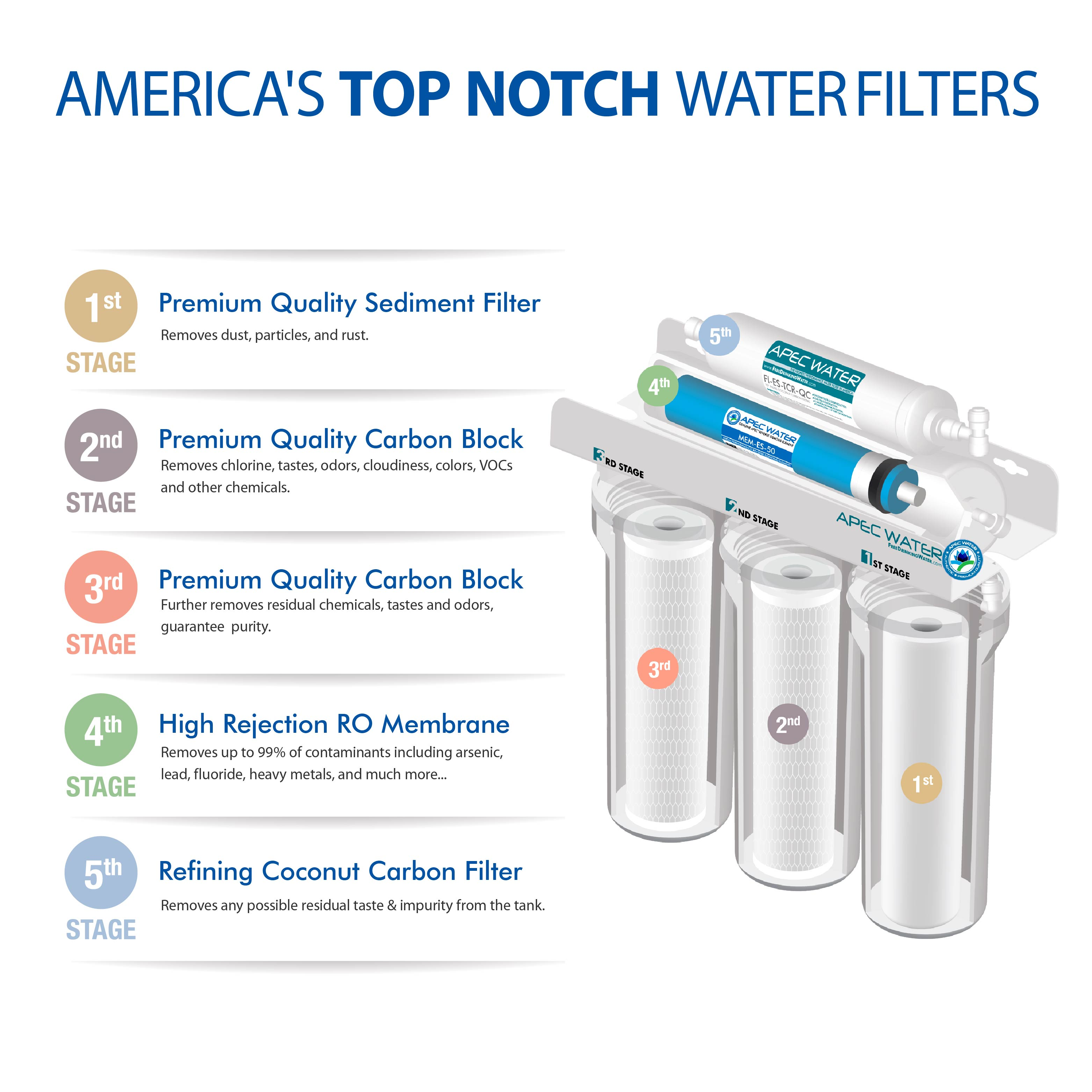 b6dbf2609c2 APEC Ultra Safe Reverse Osmosis Drinking Water Filter System (ESSENCE ROES- 50) - Walmart.com