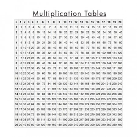 Multiplication table poster print 20 x 20 - Multiplication tables 2 to 15 ...