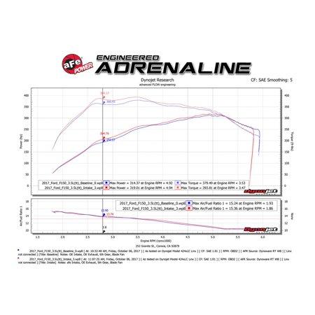 aFe Momentum XP Pro 5R Cold Air Intake System 17-18 Ford F-150 Raptor V6-3.5L (tt)