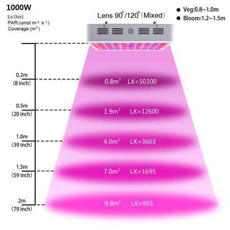Ktaxon 1000W Double Chips LED Grow Light Full Specturm for Medical Greenhouse and Indoor Plant Veg Bloom Flowering Growing (10w Leds) - image 6 of 7
