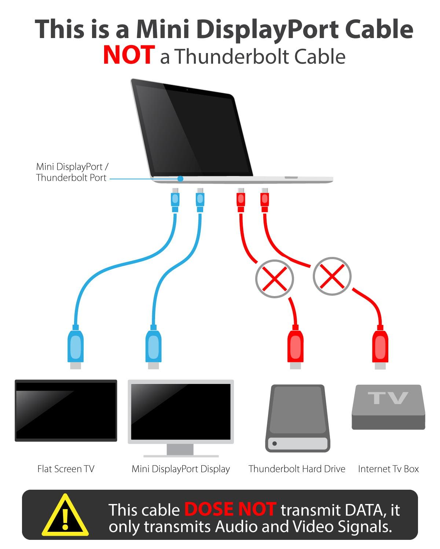 Fosmon 10FT ThunderBolt Mini DisplayPort to HDMI Cable For MacBook /  MacBook Pro / Air iMAC / Mac Mini / Surface Pro - Walmart.com