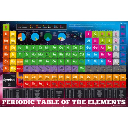 Periodic Table Of The Elements - 2018 Edition - Educational Poster / Print (Size: 36