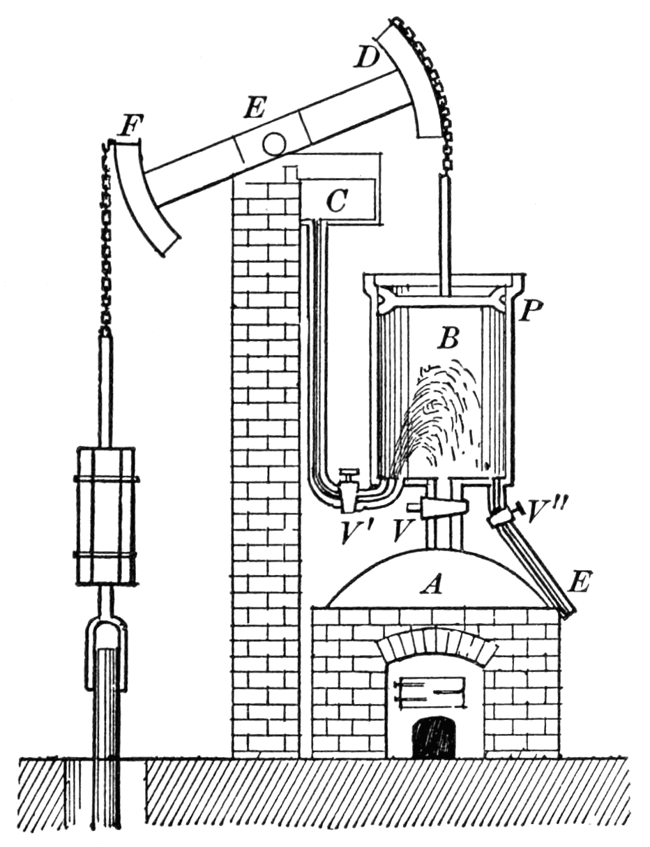 LAMINATED POSTER Atmospheric Steam Engine. The Steam was generated in the  boiler A. The piston P moved in a cylinder Poster Print 24 x 36 -  Walmart.com