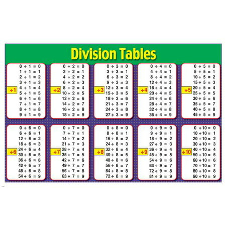 Mathematic Division Tables Instructional School Poster 24X36 Kids School Learning (Learning Posters)