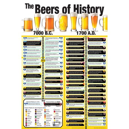 Wall Chart History (The Beers Of History Wall Chart Poster 24x36 inch)