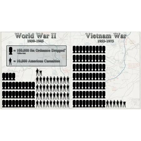 Laminated Poster Wwii Vs Vietnam War D Day Bombs 2 World Nuke Usa Poster Print 24 x