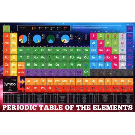 Periodic table elements poster 36x24 walmart periodic table elements poster 36x24 urtaz Choice Image