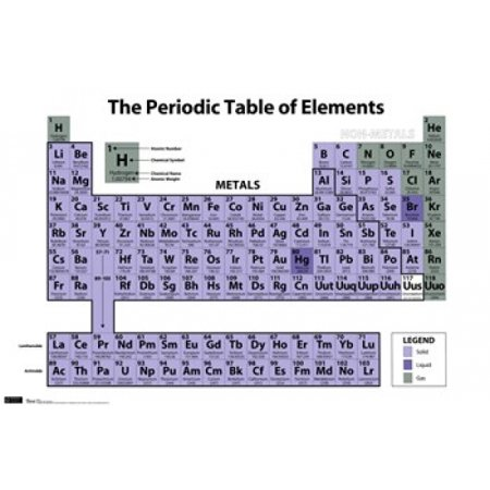 (Periodic Table of Elements Poster Print)