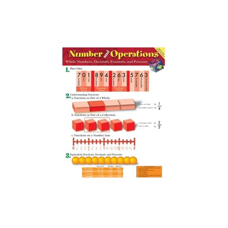 Number and Operations: Whole Numbers, Decimals, Fractions, and Percents Chart Grade (Operations With Whole Numbers And Fractions Examples)