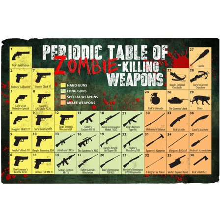 Zombie Killing Weapons Periodic Table Bloody Reference Chart Poster 12X18 Inch