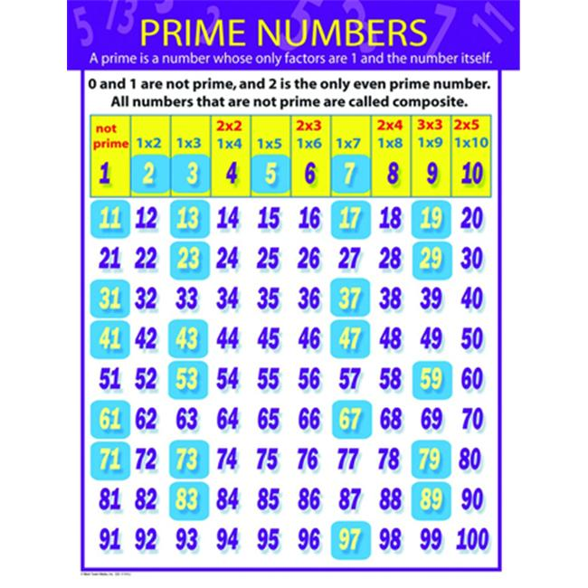Carson Dellosa CD-414062 Prime Numbers Chartlet