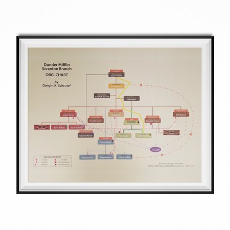 Dunder Mifflin Scranton Branch Org. Chart Dwight K. Schrute Poster The Office (Best Office Program To Create Org Chart)