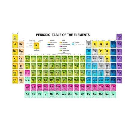 Atomic Symbol (Periodic Table of the Elements with Atomic Number, Symbol and Weight Print Wall Art By charobnica)