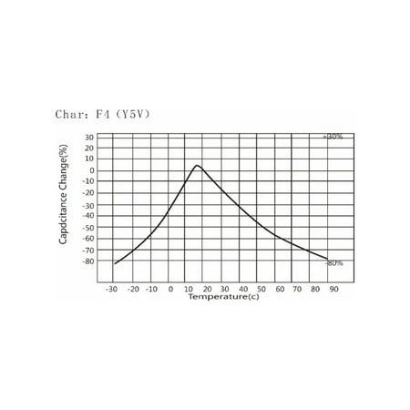 Ceramic Disc Safety Capacitors 1000pF 400V AC Y1 Series L8 100pcs - image 4 de 5