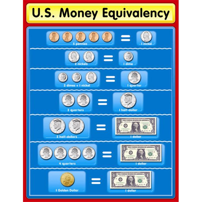 CARSON DELLOSA CD-114047 CHARTLET US MONEY EQUIVALENCY