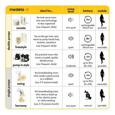 f4a5a1ac013f7 Medela Freestyle® Mobile Double Electric Breast Pump - Walmart.com
