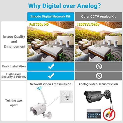 Zmodo 8CH NVR 720p High Definition Wireless WiFi Smart Ou...