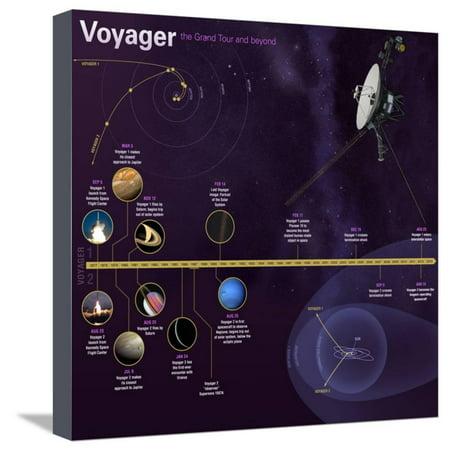 NASA Voyager Mission Timeline Infographic Stretched Canvas Print Wall - Timeline Infographic