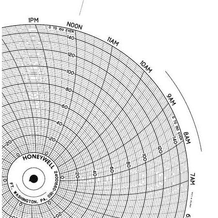 Circular Paper Chart, Honeywell, BN 24001660-180