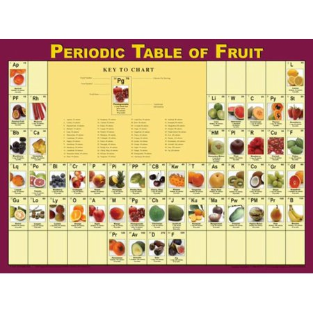 Learning Zone Poster - Periodic Table of Fruits Poster Laminated Poster - 24x18