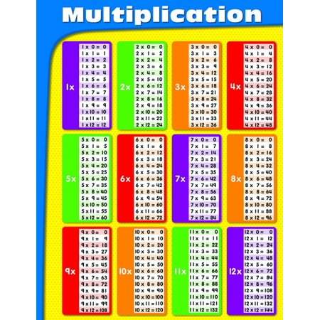 Carsondellosa Com (Carson Dellosa Multiplication Chart (114069)Resource guide By)