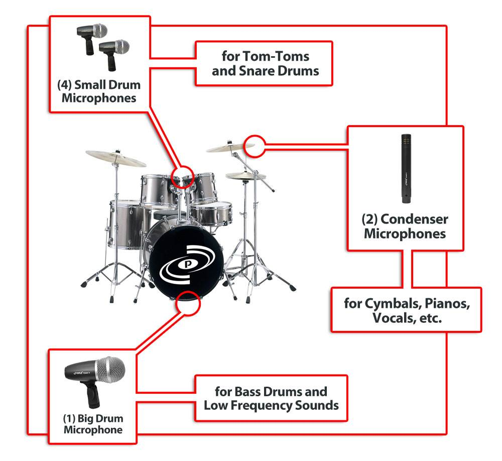 PylePro PDKM7 7 Microphone Wired Drum Kit with Mounting Accesories