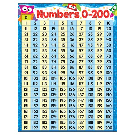 NUMBERS 0-200 OWL-STARS LEARNING CHART (Number Words Chart)