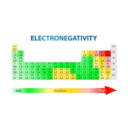 Electronegativity Periodic Table Print Wall Art By Exty Walmart