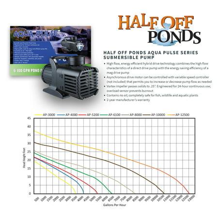 Half Off Ponds XLH8 - Extra Large Hybrid Pond Kit w/ 20' x 25' PolyGuard™  PVC Pond Liner, 6,100 GPH Pump, 22