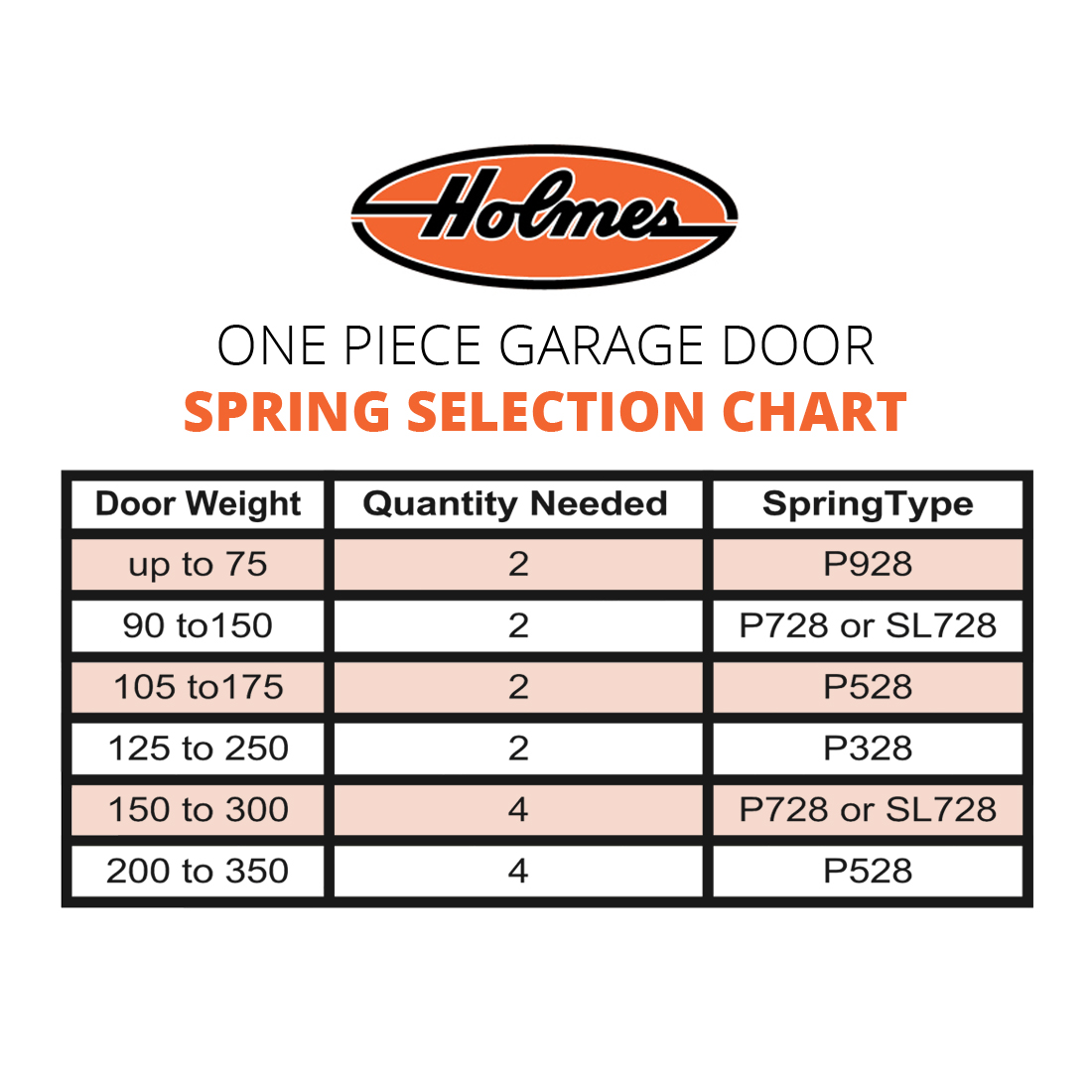 Holmes Garage Door Spring Chart Ppi Blog
