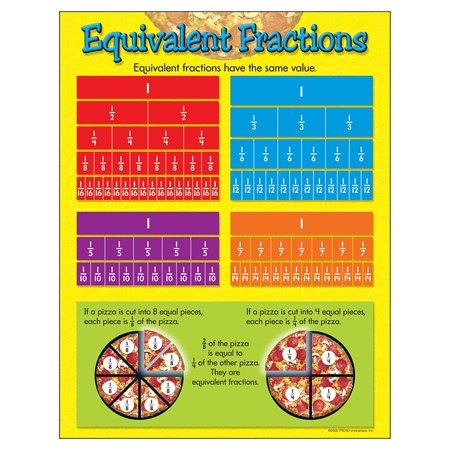 CHART EQUIVALENT FRACTIONS GR 4-6