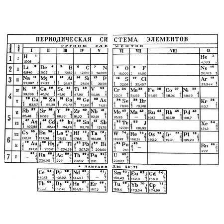 Mendeleyev Periodic Table Ndmitri Mendeleyevs Periodic Table In