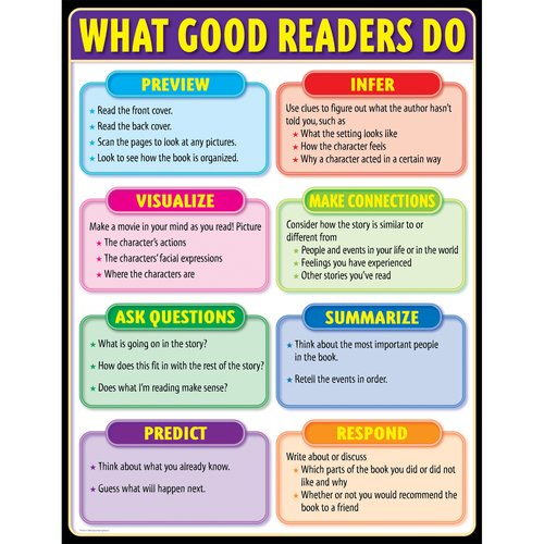 Creative Teaching Press What Good Readers Do Small Chart