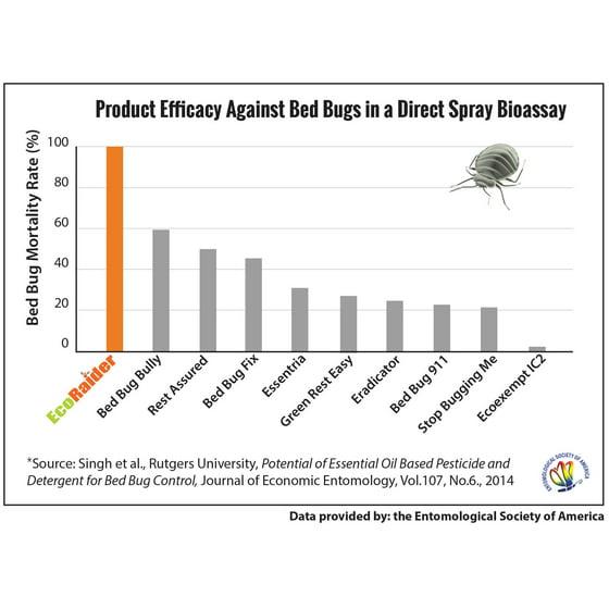 Bed Bug Bully Reviews >> Ecoraider Bed Bug Killer 1 Gallon Walmart Com