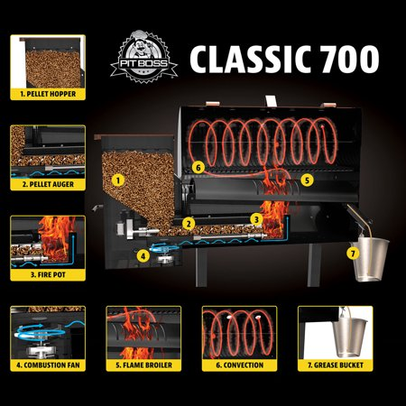 Pit Boss Classic 700 Sq. In. Wood Fired Pellet Grill with ...
