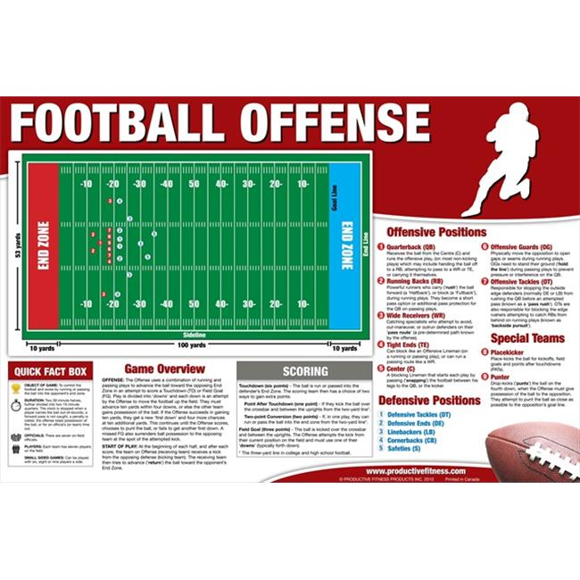 Productive Fitness CFBOL Football Offense