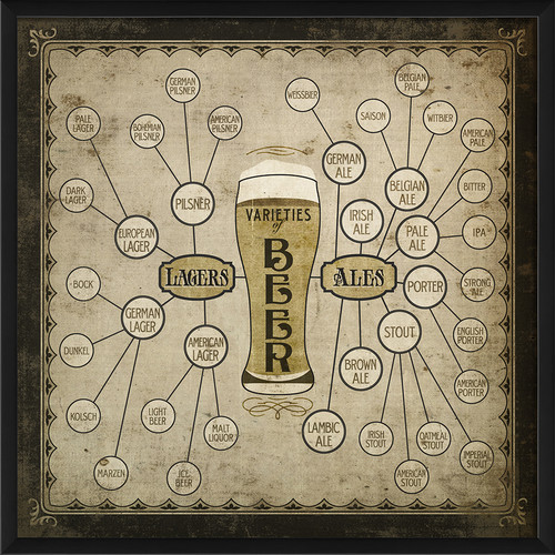 The Artwork Factory Varieties of Beer Chart Framed Graphic Art