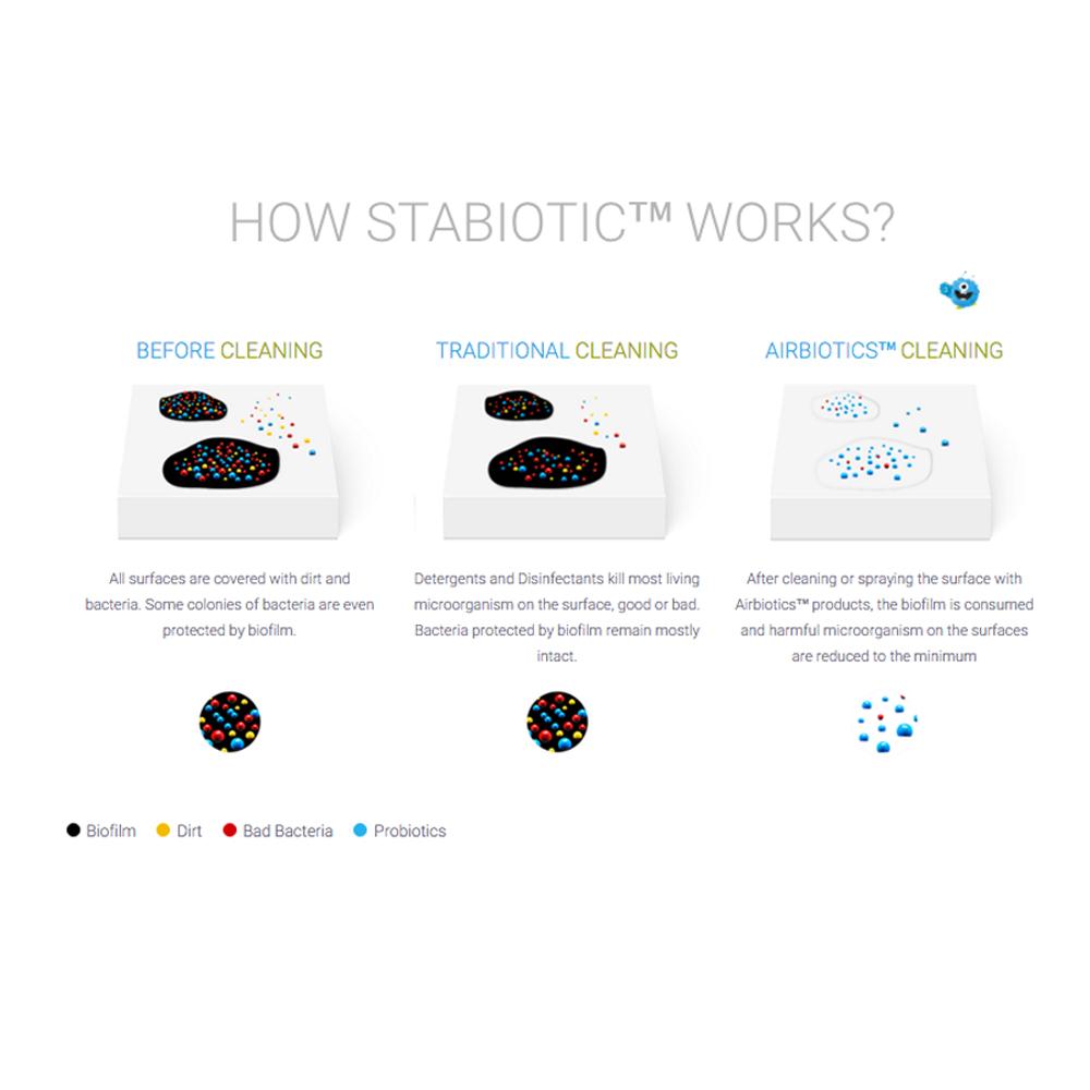 Airbiotics All Purpose Cleaner, Beneficial Probiotics Safe & Stable ...