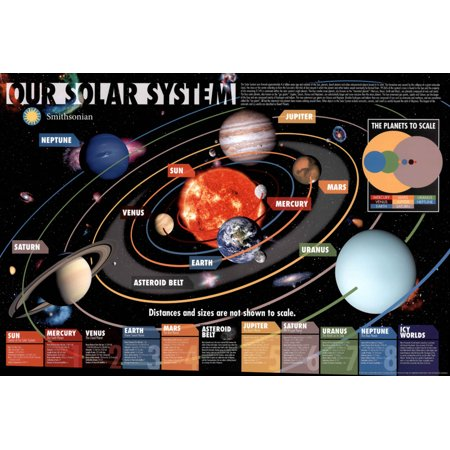 Outer Space Moon (Our Solar System Smithsonian Galaxy Sun Planets Moons Outer Space Diagram Poster 36x24 inch )