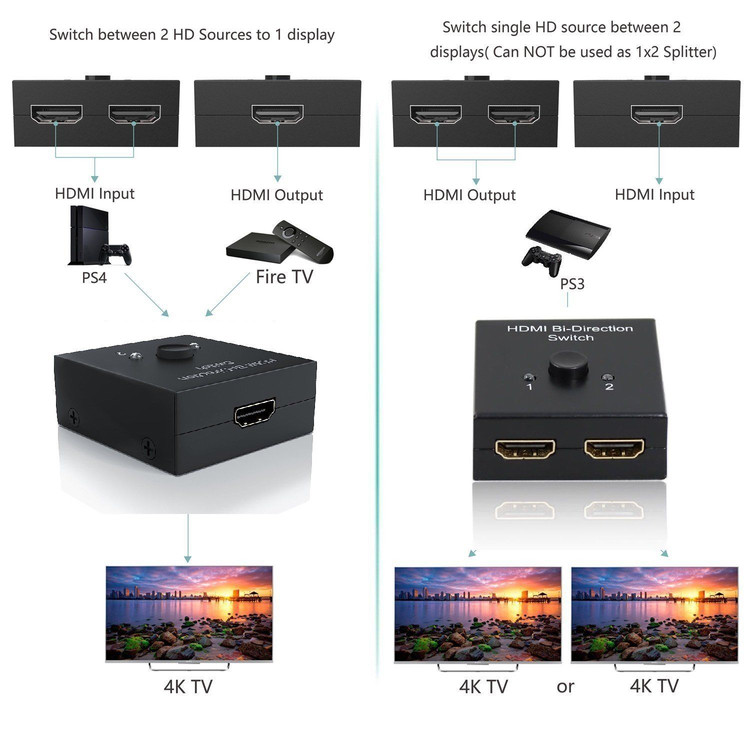 HDMI Bi-direction Switch 2 in 1 out/1 in 2 out 3840x2160 HDMI Splitter Adapter