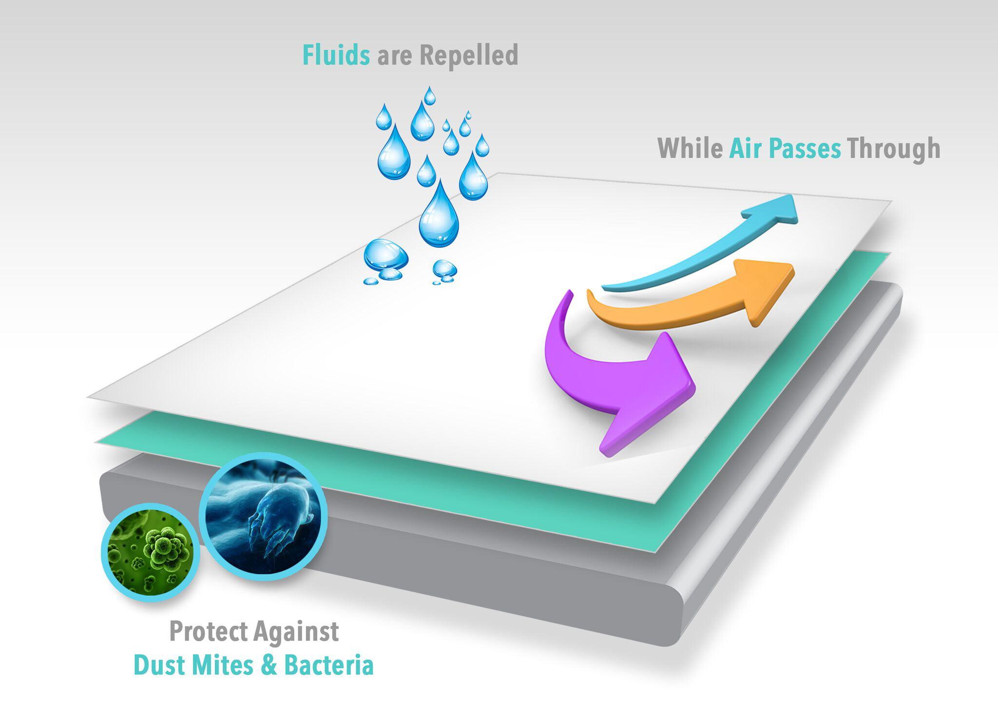 Twin Size Premium Waterproof Vinyl Free Mattress Protector