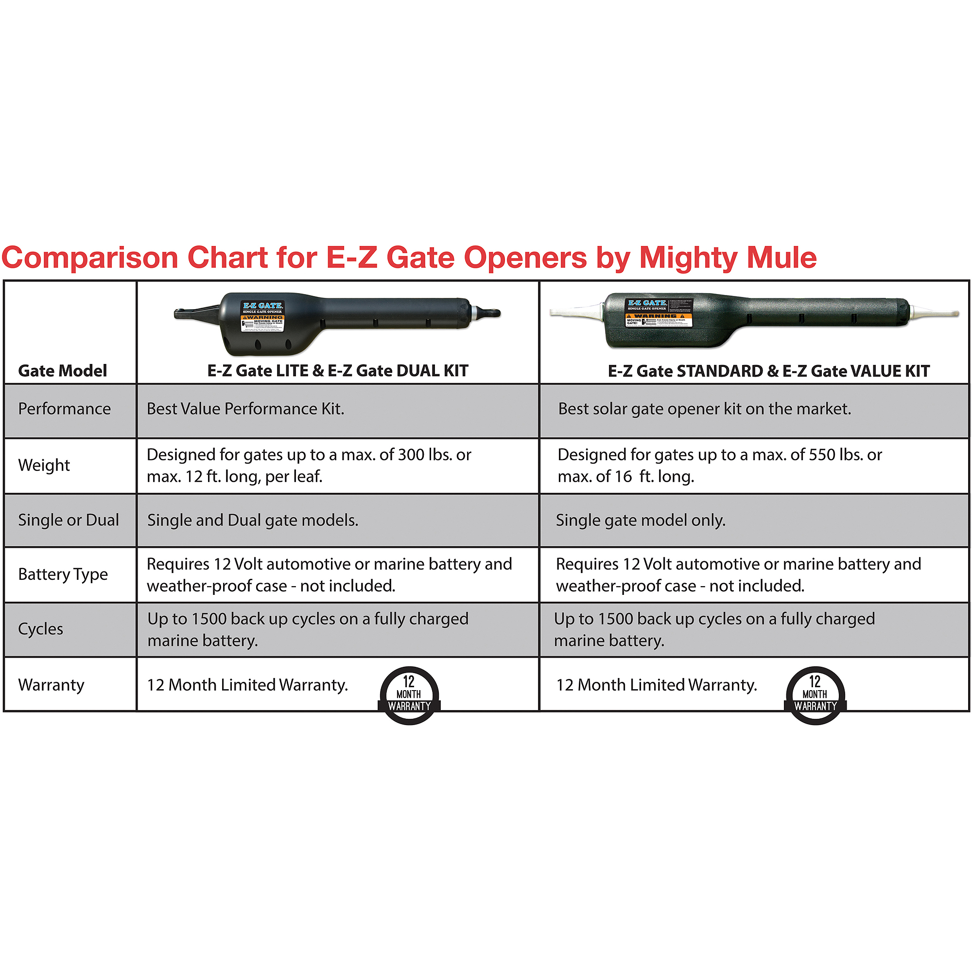 E-Z Gate Light Automatic Gate Opener by Mighty Mule - Walmart.com Mighty Mule Gate Opener Two Battery Wiring Diagram on mighty mule 350 wiring diagram, mighty mule 502 wiring diagram, gto wiring diagram, mighty mule gate latch wiring diagram, mighty mule gate opener accessories, mighty mule gate opener control panel,